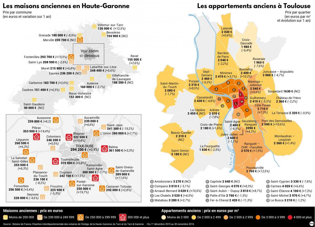 prix loyers appartements toulouse