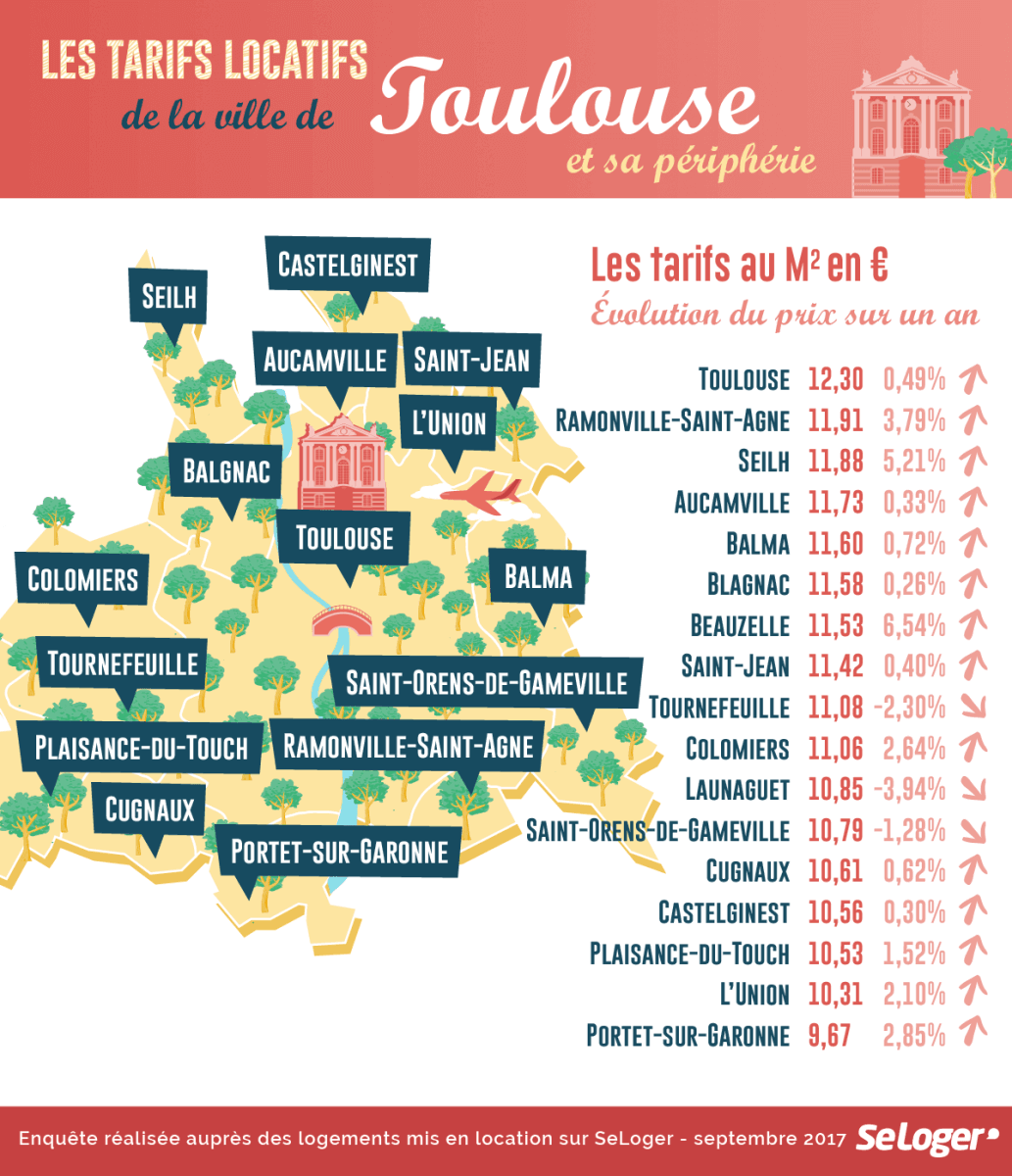 tarif_locatif_toulouse_peripherie_immobilier